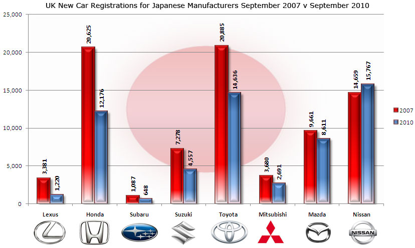Japanese manufacturers sept 2007 v sept 2010